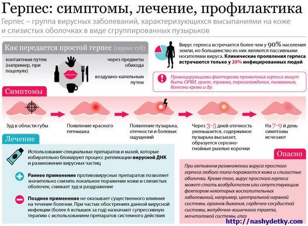 lechenie-gerpesa-pri-beremennosti